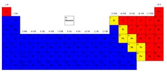 semi metals and non metals