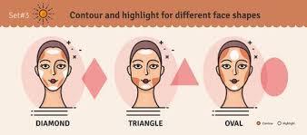 highlight makeup guide vector set