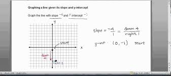 line given its slope and y intercept