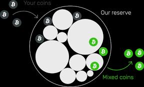 Bitcoin Mixer — Bitcoin Tumbler — Bitcoin Blender — CryptoMixer