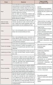 Aprendizaje colaborativo en ambientes virtuales y sus bases  socioconstructivistas como vía para el aprendizaje significativo | Ruíz  Aguirre | Apertura