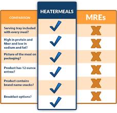 heatermeals vs mres