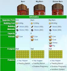 stardew valley barn guide upgrade