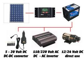powering a laptop using solar wind or