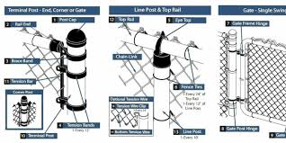 Chinatie Wire Chain Link Fence Fittings For Rail And Post Twisted By Portable Electric Drills And Tools On Global Sources