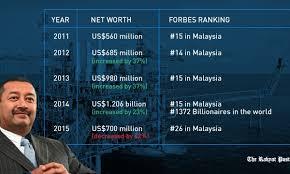 Where Klepto-Mahathir has hidden his RM100 billion – Malaysia Today