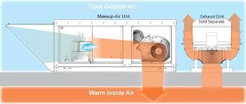 exhaust fan kitchen furthermore exhaust