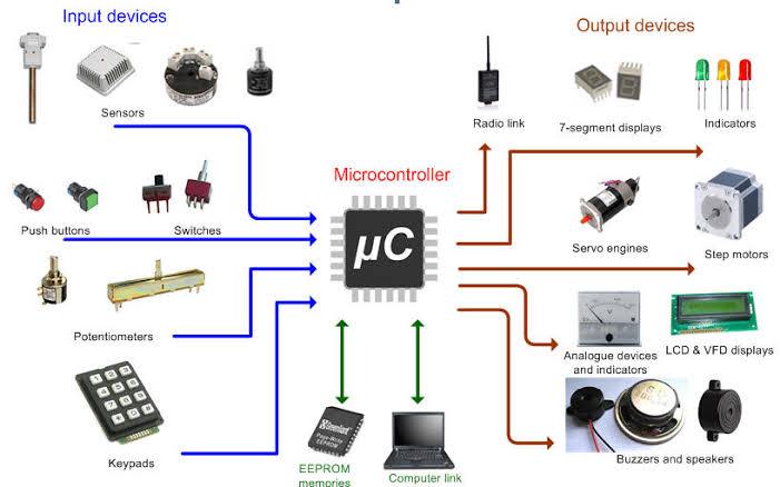 Kenalan dengan LumpyBoard, Papan Microcontroller Buatan Anak Indonesia