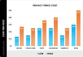 2020 Fence Installation Costs Privacy Fence Cost Per Foot