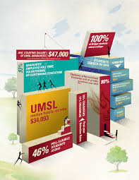 Infographic: Social mobility at UMSL — Agenparl