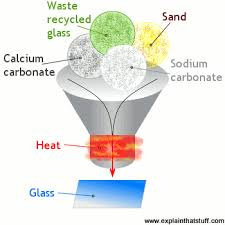 what is glass how is glass made