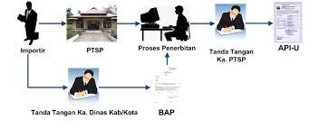 API Online - Kementrian Perdagangan Indonesia
