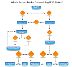 Every Contractor Needs to Know About IR35