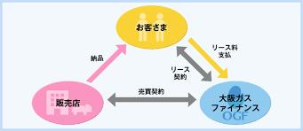 リースのしくみ | 設備リース | 大阪ガスファイナンス(OGFI)