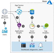 NEW EXAMPLE SCENARIO: Web Application Monitoring on Azure - Microsoft Tech  Community