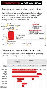 Coronavirus Australia: Fears virus will ...