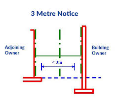 Party Wall Act 3 Metre Rule Comphrensive Guide Chartered Surveyors
