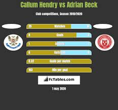 Callum Hendry vs Adrian Beck - Compare two players stats 2020