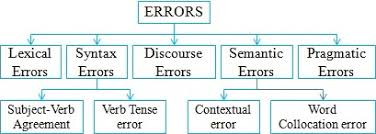 Image result for detecting writing errors