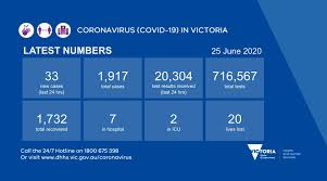 VicGovDHHS on Twitter: