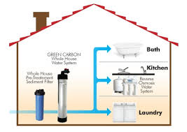 benefits of whole house water