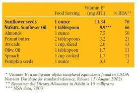 facts about vitamin e