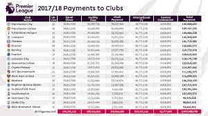 premier league value of central