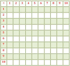 blank multiplication table times table