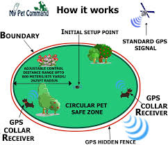 Gps Wireless Dog Fence Shock System Easy Setup Outdoor Use Safe Pet Containment System Gps Boundary