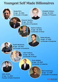 Youngest self-made Billionaires 2020 ...