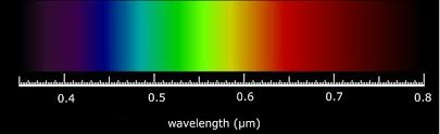 energy of photon pveducation