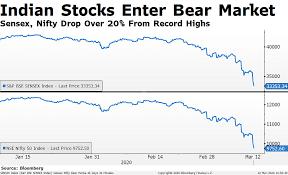 Nifty's Journey Towards Bear Market