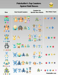 Pokemon Go Tier 4 Raid Boss Guide - Pokemon GO Pokebattler