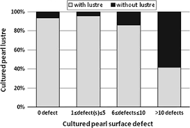nacre deposition rate on cultured pearl