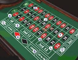 Different Roulette Betting Systems