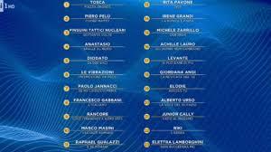 Sanremo 2020, classifica della terza serata duetti: il voto dell ...