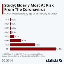 Why are elderly people more at risk ...