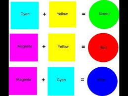 what 2 colors make blue mix colors to