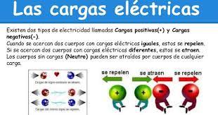 Física por detrás de las Cosas: Carga eléctrica