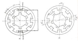 variable reluctance stepper motor its