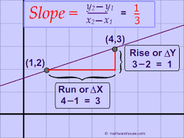 the slope of a line