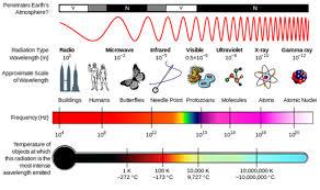 the wavelength of radiation