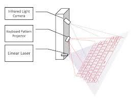 open source laser projection keyboard