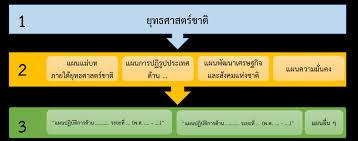 """ยุทธศาสตร์ชาติ """"ประเทศไทยมีความมั่นคง มั่งคั"""