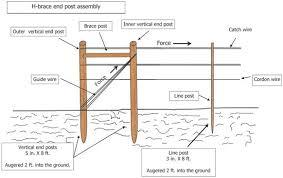 Fig 10 Illustration Of Proper Way To Install An H Brace End Post Assembly Grape Trellis Trellis System Trellis