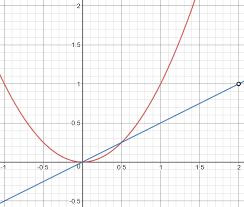 tangents without calculus the math