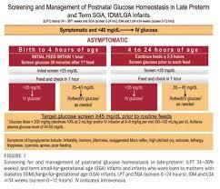 postnatal glucose
