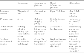 understanding the sharing economy and its regulatory landscape