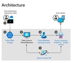 NEW EXAMPLE SCENARIO: Movie recommendations on Azure - Microsoft Tech  Community