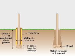 Guide To Setting Posts In Concrete Concrete Fence Posts Concrete Posts Concrete Diy